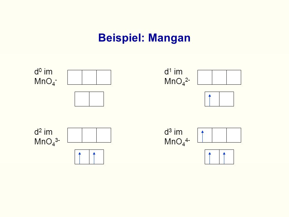 Beispiel: Mangan d 0 im MnO 4 - d 1 im MnO 4 2- d 2 im MnO 4 3- d 3 im MnO 4 4-