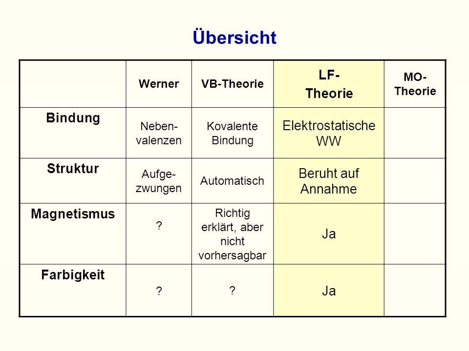Übersicht WernerVB-Theorie LF- Theorie MO- Theorie Bindung Neben- valenzen Kovalente Bindung Elektrostatische WW Struktur Aufge- zwungen Automatisch Beruht auf Annahme Magnetismus .
