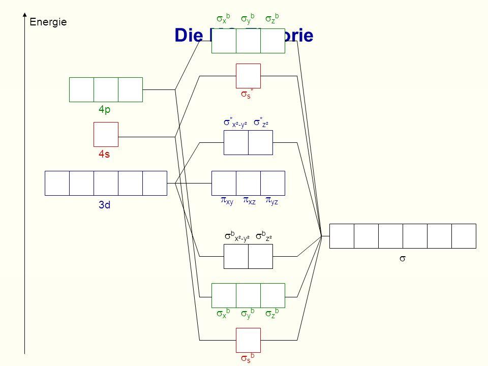 Die MO-Theorie  3d 4s 4p Energie  x b  y b  z b  b x²-y²  b z²  xy  xz  yz  * x²-y²  * z² sbsb s*s*