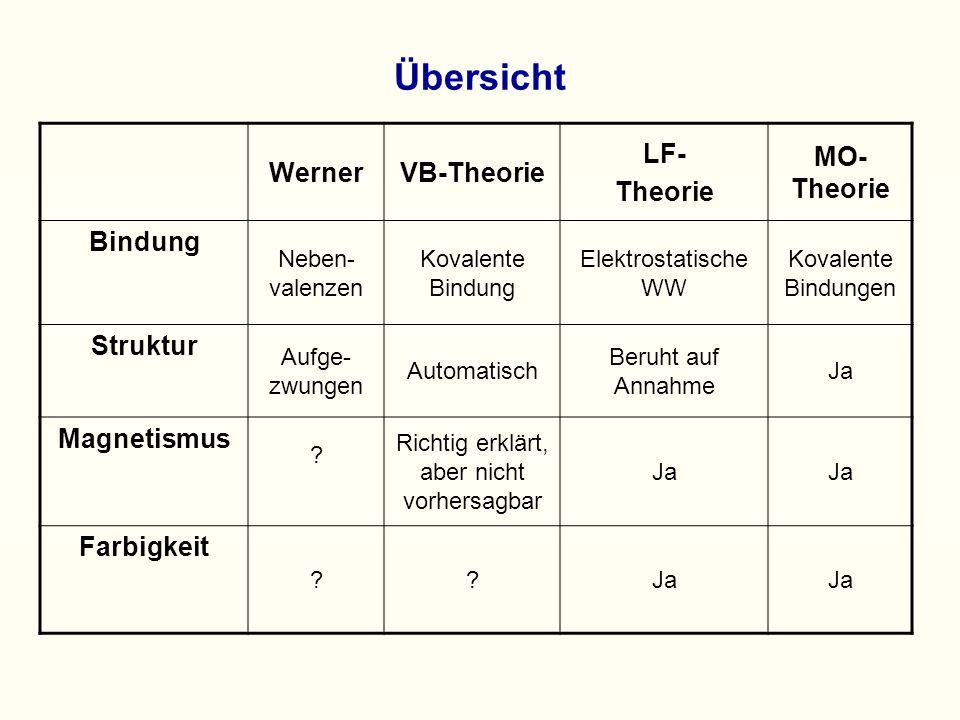 Übersicht WernerVB-Theorie LF- Theorie MO- Theorie Bindung Neben- valenzen Kovalente Bindung Elektrostatische WW Kovalente Bindungen Struktur Aufge- zwungen Automatisch Beruht auf Annahme Ja Magnetismus .