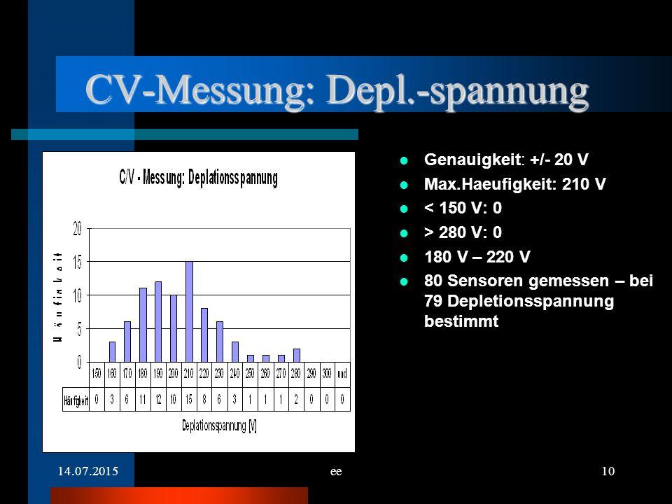 14.07.2015ee10 CV-Messung: Depl.-spannung Genauigkeit: +/- 20 V Max.Haeufigkeit: 210 V < 150 V: 0 > 280 V: 0 180 V – 220 V 80 Sensoren gemessen – bei 79 Depletionsspannung bestimmt