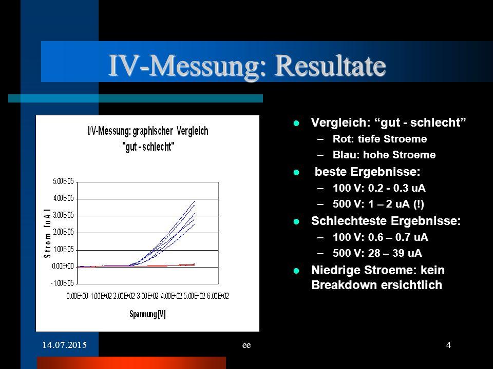 14.07.2015ee4 IV-Messung: Resultate Vergleich: gut - schlecht –Rot: tiefe Stroeme –Blau: hohe Stroeme beste Ergebnisse: –100 V: 0.2 - 0.3 uA –500 V: 1 – 2 uA (!) Schlechteste Ergebnisse: –100 V: 0.6 – 0.7 uA –500 V: 28 – 39 uA Niedrige Stroeme: kein Breakdown ersichtlich