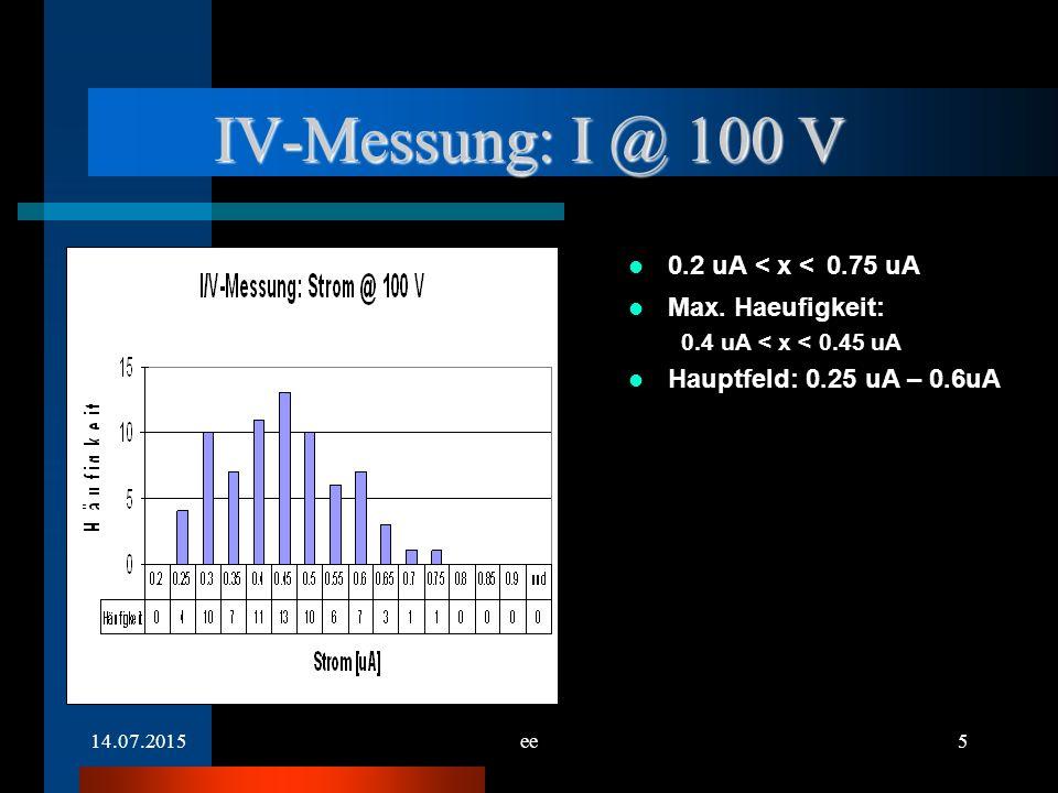 14.07.2015ee6 IV-Messung: I @ 300 V X > 9 uA: 0 Max. Haeufigkeit: 0 uA < x < 1 uA