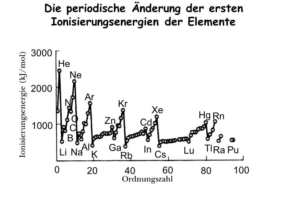 Die periodische Änderung der ersten Ionisierungsenergien der Elemente O C B He N Ar Zn Kr Cd Xe Hg Rn LiNa Al K Ga Rb In Cs Lu Tl RaPu Ne 3000 2000 1000 0 2040 60 80 100