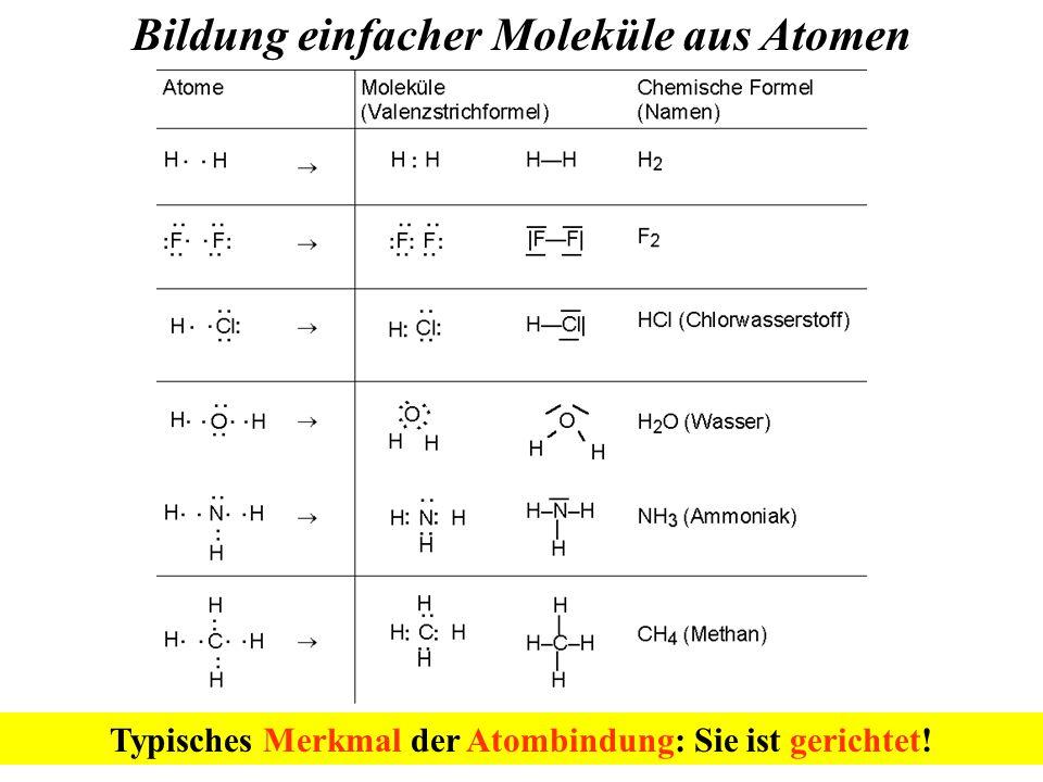 Bildung einfacher Moleküle aus Atomen Typisches Merkmal der Atombindung: Sie ist gerichtet!