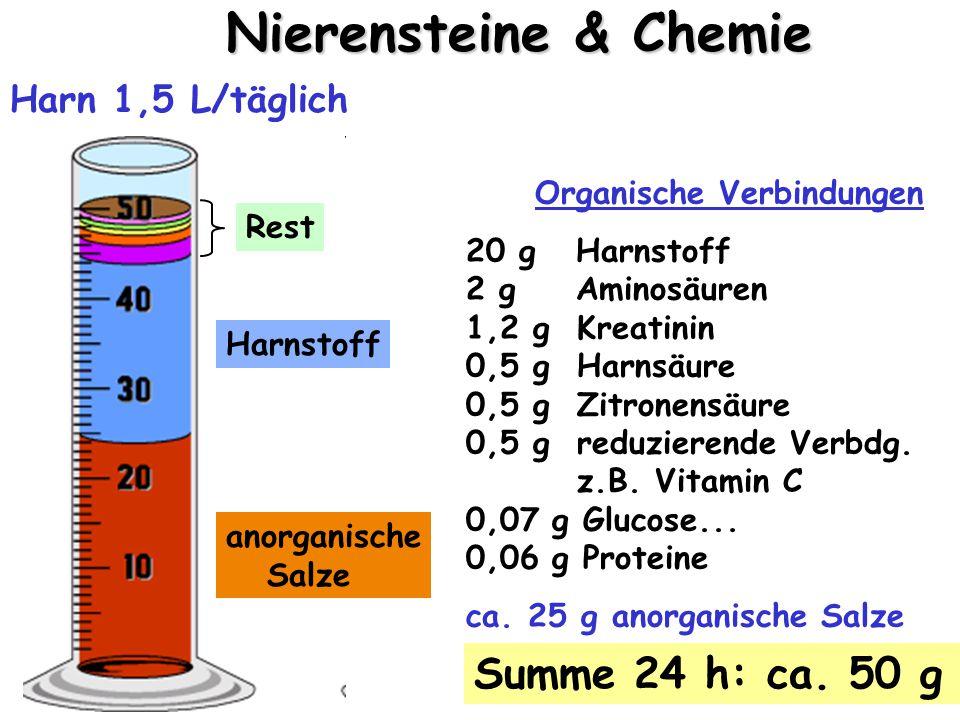 Kationen positive Ionen Anionen negative Ionen anorganische Salze Phosphat SulfatMesomere Na +, K + (viel) Ca 2+, Mg 2+, NH 4 + (wenig) Cl – (Chlorid, viel) PO 4 3– (Phosphat, wenig) SO 4 2– (Sulfat, wenig) Harn 1,5 L/täglich Harnstoff Rest Organische Verbindungen 20 g Harnstoff 2 g Aminosäuren 1,2 g Kreatinin 0,5 g Harnsäure 0,5 g Zitronensäure 0,5 g reduzierende Verbdg.