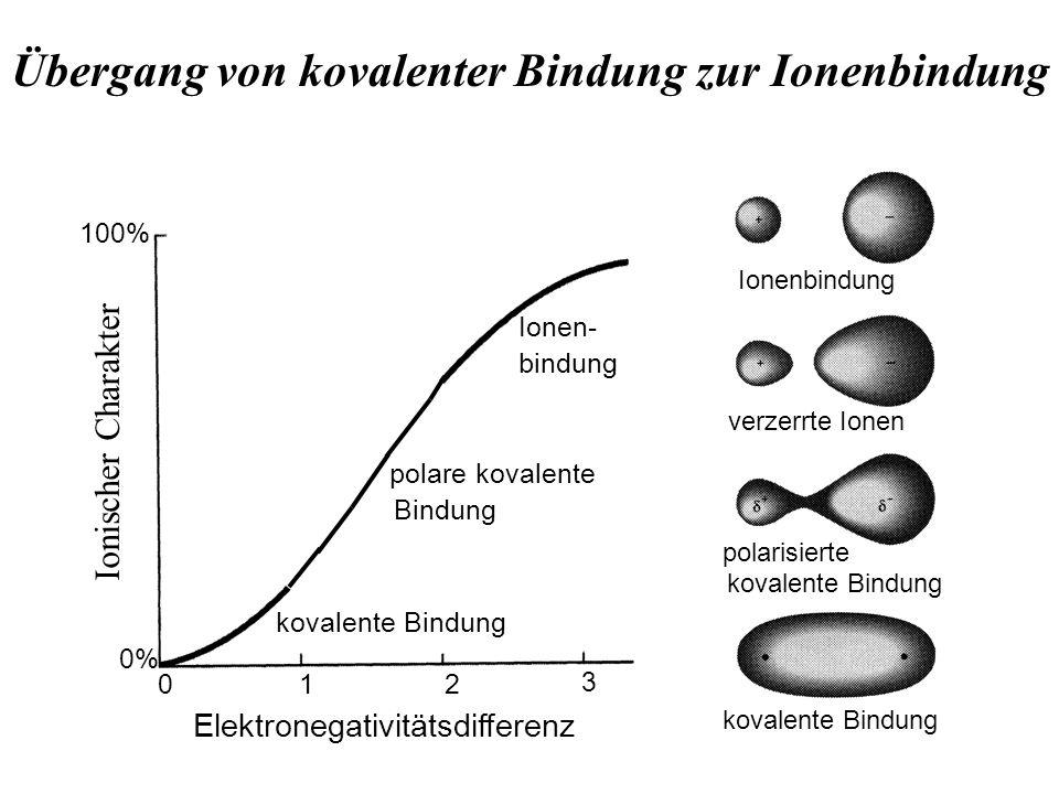 Übergang von kovalenter Bindung zur Ionenbindung 100% 0% Elektronegativitätsdifferenz 012 3 Ionen- bindung kovalente Bindung polare kovalente Bindung Ionenbindung verzerrte Ionen polarisierte kovalente Bindung Ionischer Charakter