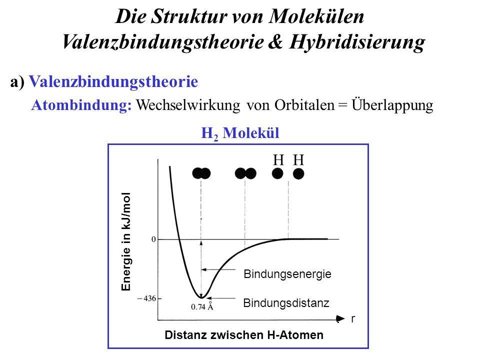 Die Struktur von Molekülen Valenzbindungstheorie & Hybridisierung a) Valenzbindungstheorie Atombindung: Wechselwirkung von Orbitalen = Überlappung Distanz zwischen H-Atomen Bindungsdistanz Bindungsenergie r H 2 Molekül Energie in kJ/mol HH
