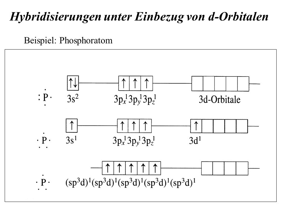 Hybridisierungen unter Einbezug von d-Orbitalen Beispiel: Phosphoratom