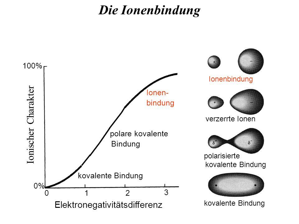 Die Ionenbindung 100% 0% Elektronegativitätsdifferenz 012 3 Ionen- bindung kovalente Bindung polare kovalente Bindung Ionenbindung verzerrte Ionen polarisierte kovalente Bindung Ionischer Charakter