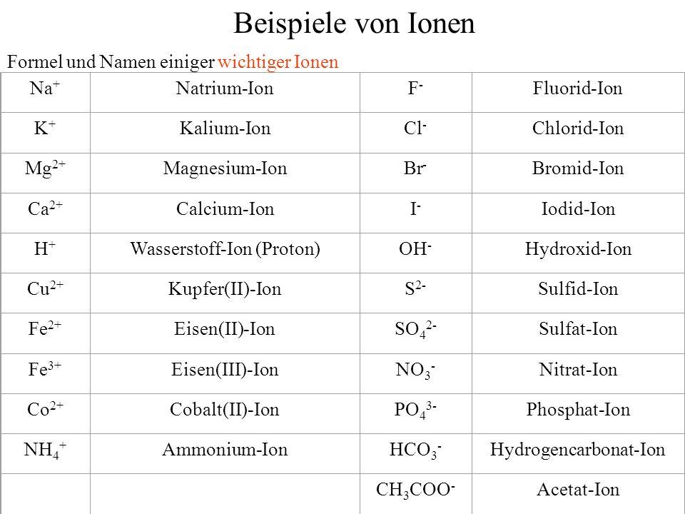 Na + Natrium-IonF-F- Fluorid-Ion K+K+ Kalium-IonCl - Chlorid-Ion Mg 2+ Magnesium-IonBr - Bromid-Ion Ca 2+ Calcium-IonI-I- Iodid-Ion H+H+ Wasserstoff-I