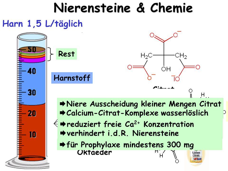 Nierensteine & Chemie Harn 1,5 L/täglich Harnstoff Rest Zitronensäure als Citrat Komplexbildner für Ca 2+ Ionen  Nierensteine O _ _ _ Citrat anorganische Salze Calciumcitrat Komplex anorganische Salze Ca O O O O O O Oktaeder  Niere Ausscheidung kleiner Mengen Citrat  Calcium-Citrat-Komplexe wasserlöslich  reduziert freie Ca 2+ Konzentration  verhindert i.d.R.