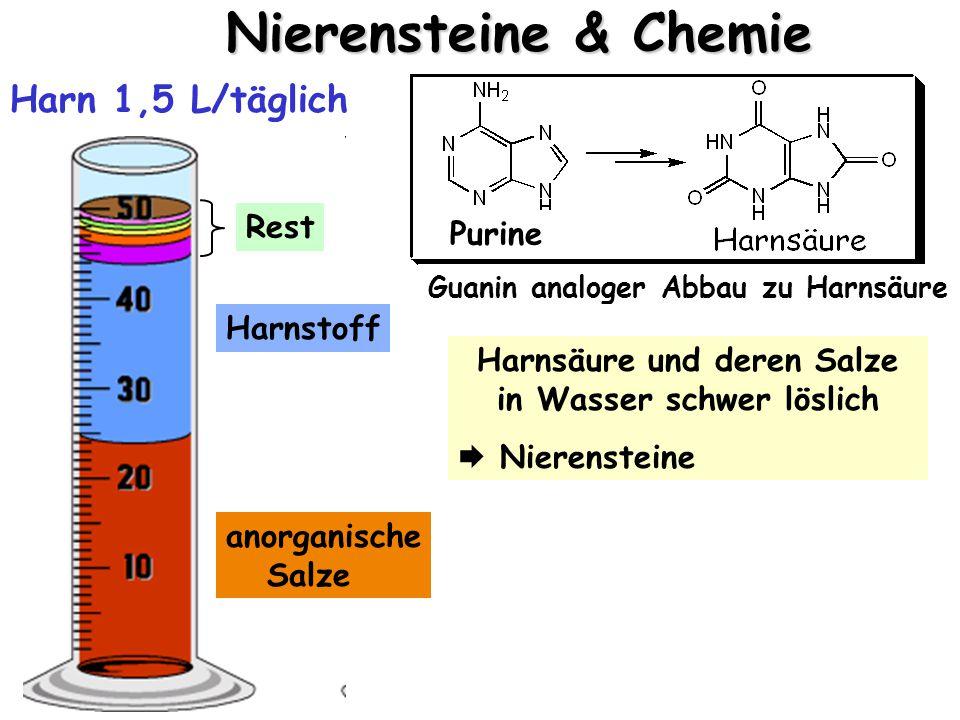 Nierensteine & Chemie anorganische Salze Harnstoff Rest Harn 1,5 L/täglich Guanin analoger Abbau zu Harnsäure Purine Harnsäure und deren Salze in Wasser schwer löslich  Nierensteine