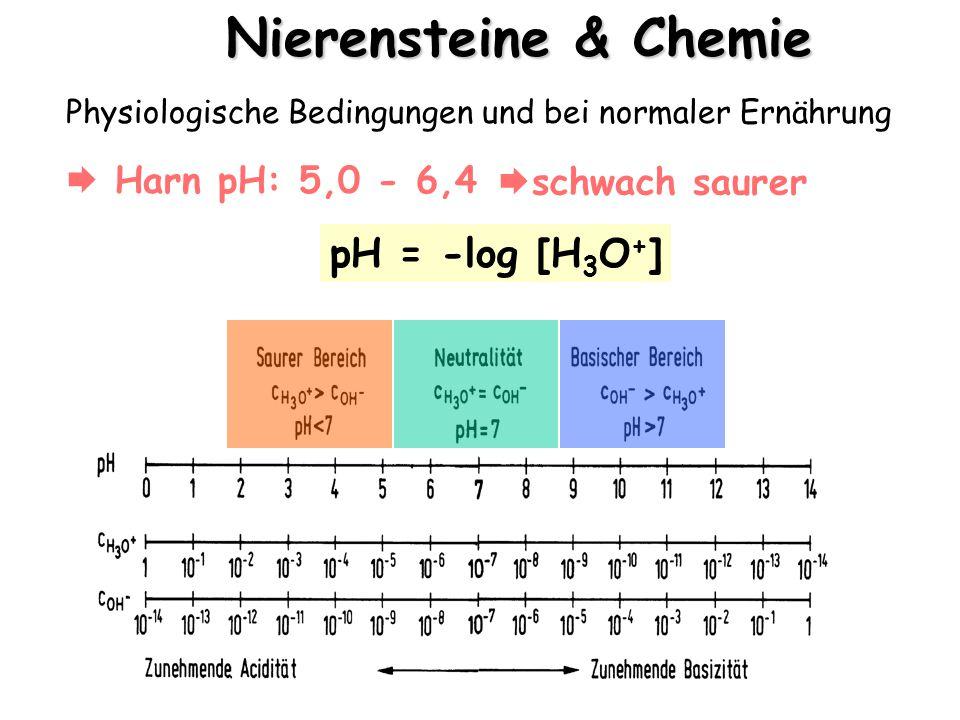 Physiologische Bedingungen und bei normaler Ernährung  Harn pH: 5,0 - 6,4 pH = -log [H 3 O + ] Nierensteine & Chemie  schwach saurer