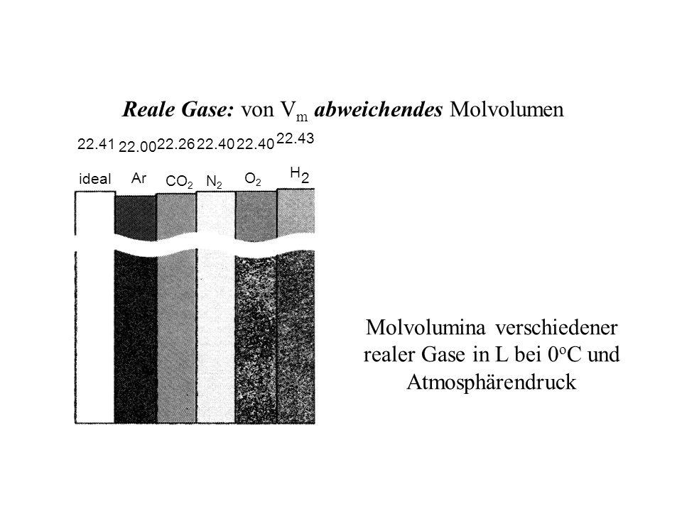 Molvolumina verschiedener realer Gase in L bei 0 o C und Atmosphärendruck 22.4122.2622.40 22.43 ideal ArO2O2 H 2 N2N2 CO2CO2 22.00 Reale Gase: von V m abweichendes Molvolumen