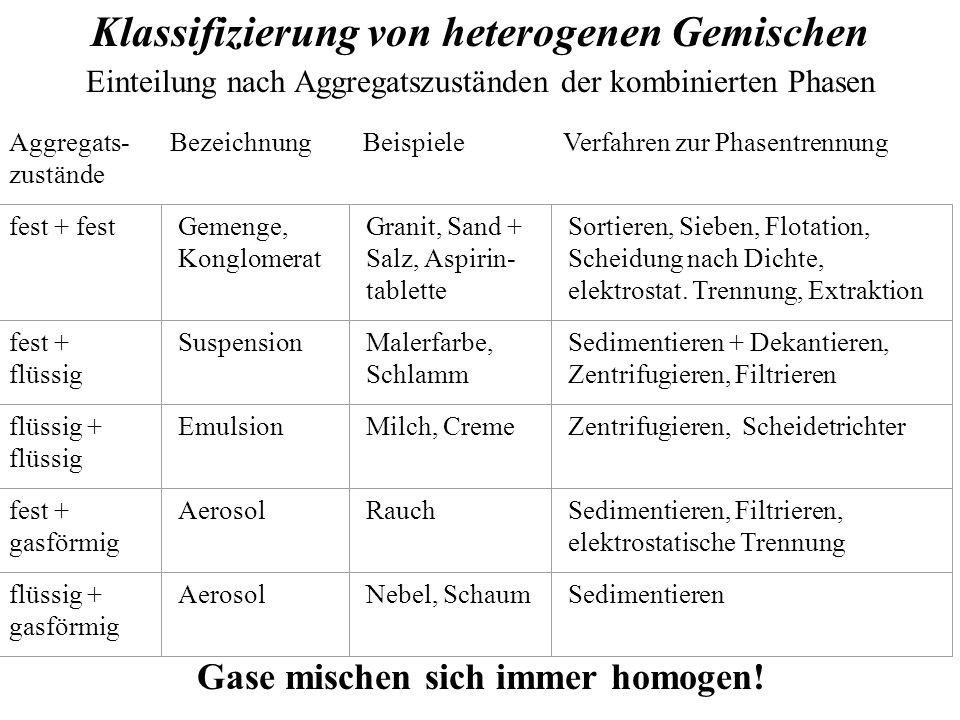 Aggregats- zustände Bezeichnung Beispiele Verfahren zur Phasentrennung fest + festGemenge, Konglomerat Granit, Sand + Salz, Aspirin- tablette Sortieren, Sieben, Flotation, Scheidung nach Dichte, elektrostat.