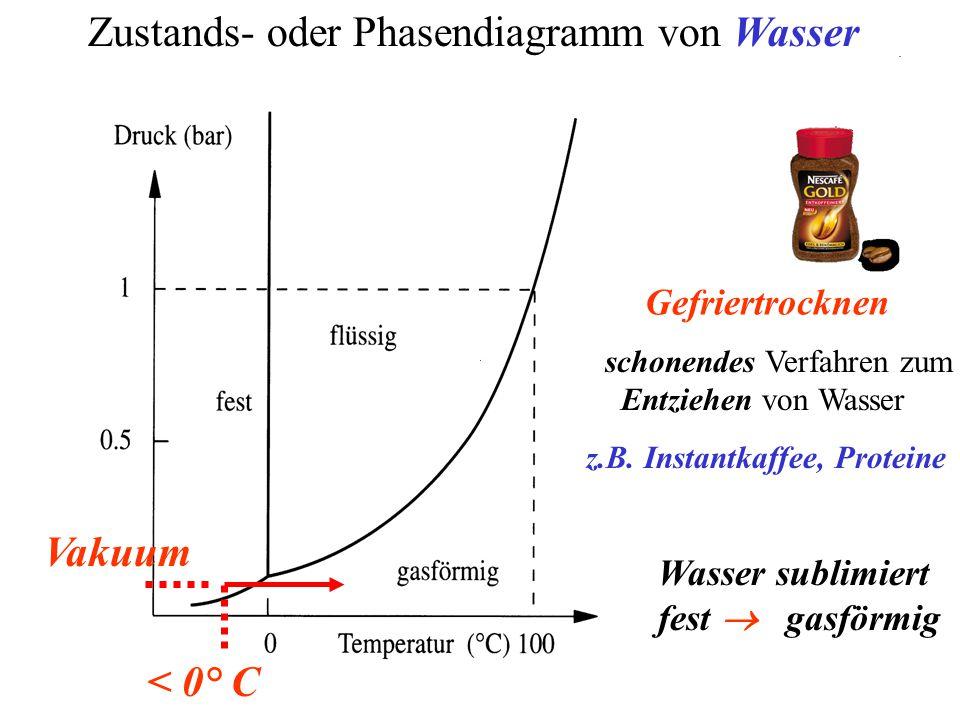 Zustands- oder Phasendiagramm von Wasser Gefriertrocknen Wasser sublimiert fest  gasförmig schonendes Verfahren zum Entziehen von Wasser < 0° C Vakuum z.B.