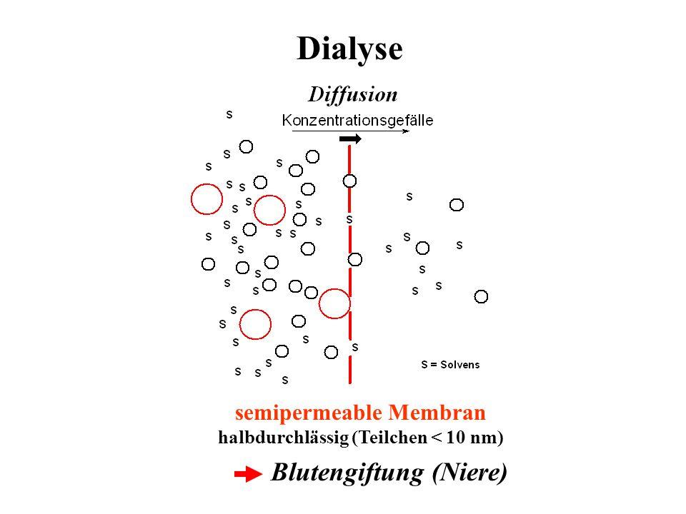 Dialyse Blutengiftung (Niere) semipermeable Membran halbdurchlässig (Teilchen < 10 nm)