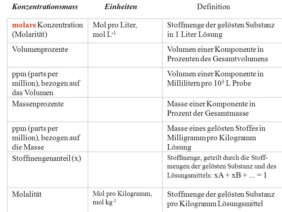 KonzentrationsmassEinheitenDefinition molare Konzentration (Molarität) Mol pro Liter, mol L -1 Stoffmenge der gelösten Substanz in 1 Liter Lösung Volumenprozente Volumen einer Komponente in Prozenten des Gesamtvolumens ppm (parts per million), bezogen auf das Volumen Volumen einer Komponente in Millilitern pro 10 3 L Probe Massenprozente Masse einer Komponente in Prozent der Gesamtmasse ppm (parts per million), bezogen auf die Masse Masse eines gelösten Stoffes in Milligramm pro Kilogramm Lösung Stoffmengenanteil (x) Stoffmenge, geteilt durch die Stoff- mengen der gelösten Substanz und des Lösungsmittels: xA + xB +...