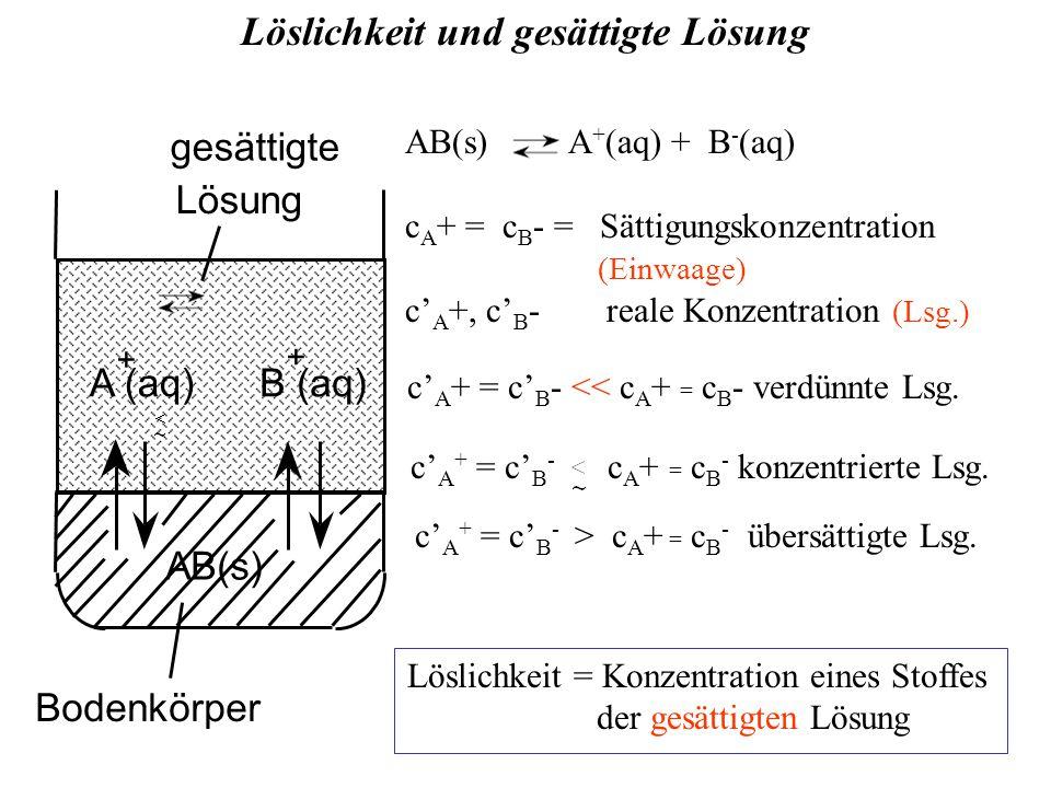gesättigte Lösung Bodenkörper AB(s) A (aq)B (aq) + + Löslichkeit und gesättigte Lösung AB(s) A + (aq) + B - (aq) c A + = c B - = Sättigungskonzentration (Einwaage) c' A +, c' B - reale Konzentration (Lsg.) Löslichkeit = Konzentration eines Stoffes der gesättigten Lösung c' A + = c' B - << c A + = c B - verdünnte Lsg.