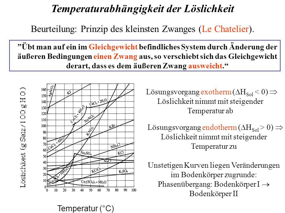 Temperaturabhängigkeit der Löslichkeit Temperatur (°C) Lösungsvorgang exotherm (  H Sol < 0)  Löslichkeit nimmt mit steigender Temperatur ab Beurteilung: Prinzip des kleinsten Zwanges (Le Chatelier).