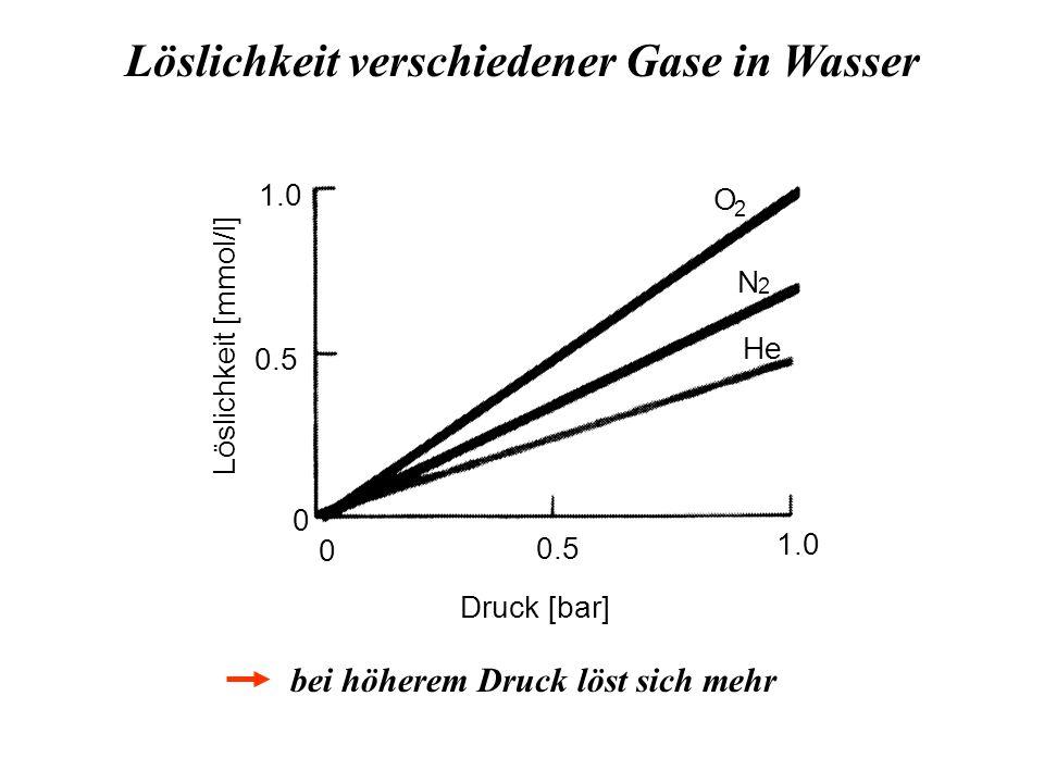 Löslichkeit verschiedener Gase in Wasser O N He 2 2 0 0.5 1.0 0 0.5 1.0 Druck [bar] bei höherem Druck löst sich mehr Löslichkeit [mmol/l]