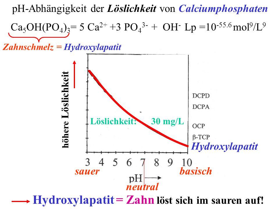 pH-Abhängigkeit der Löslichkeit von Calciumphosphaten Ca 5 OH(PO 4 ) 3 = 5 Ca 2+ +3 PO 4 3- + OH - Lp =10 -55.6 mol 9 /L 9 basisch neutral Hydroxylapatit höhere Löslichkeit sauer Zahnschmelz = Hydroxylapatit Hydroxylapatit = Zahn löst sich im sauren auf.