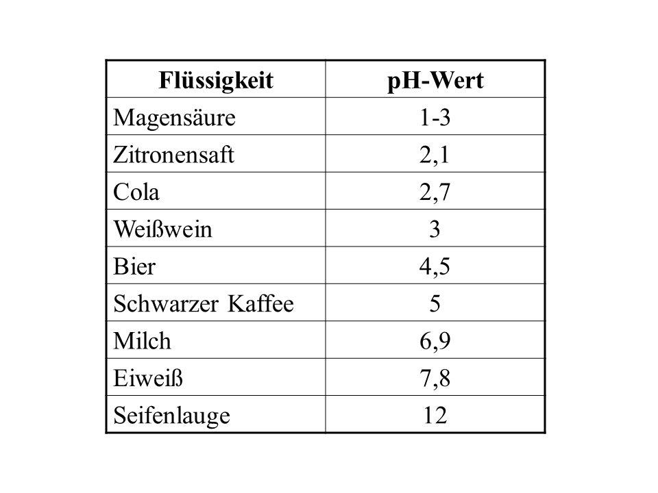 FlüssigkeitpH-Wert Magensäure1-3 Zitronensaft2,1 Cola2,7 Weißwein3 Bier4,5 Schwarzer Kaffee5 Milch6,9 Eiweiß7,8 Seifenlauge12