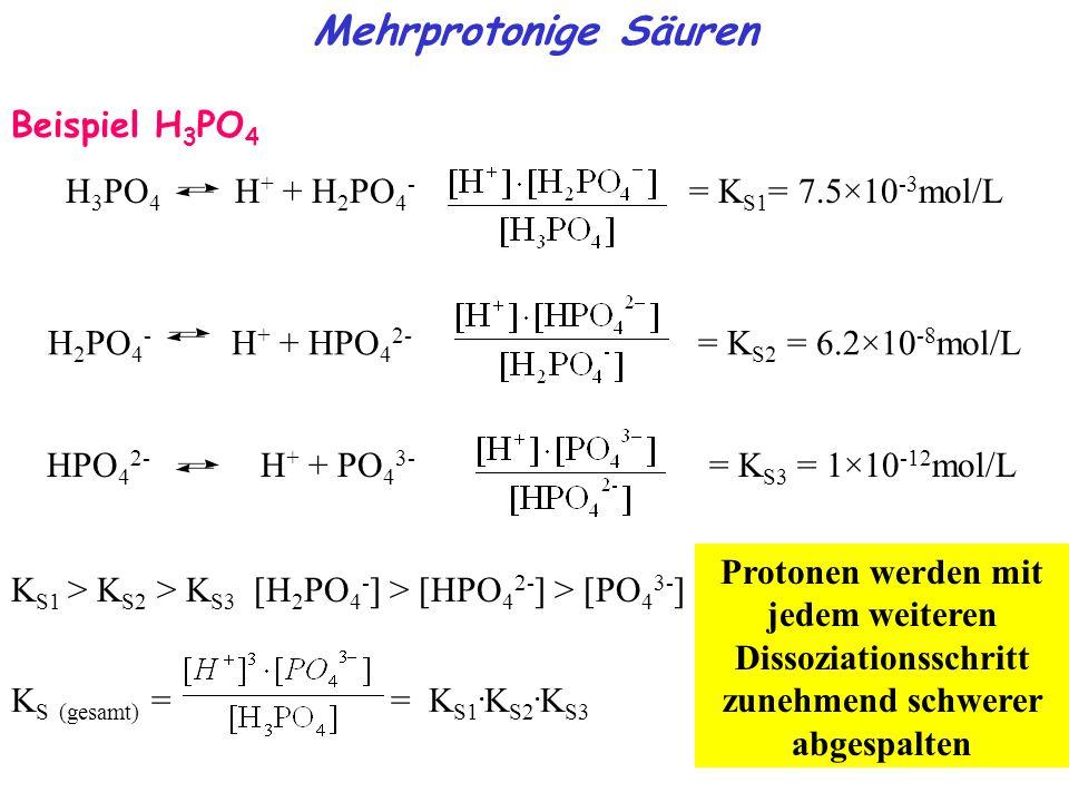 Beispiel H 3 PO 4 H 3 PO 4 H + + H 2 PO 4 - = K S1 = 7.5×10 -3 mol/L Mehrprotonige Säuren K S1 > K S2 > K S3 [H 2 PO 4 - ] > [HPO 4 2- ] > [PO 4 3- ] K S (gesamt) = = K S1.