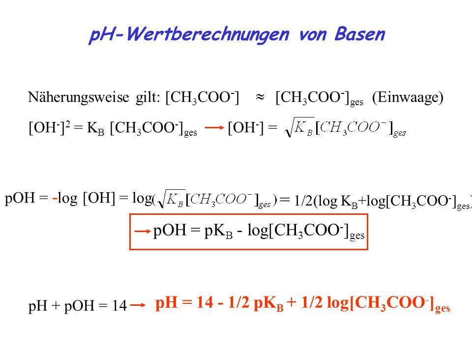  Näherungsweise gilt: [CH 3 COO - ] [CH 3 COO - ] ges (Einwaage) [OH - ] 2 = K B [CH 3 COO - ] ges [OH - ] = pOH = - log [OH] = log = 1/2(log K B +log[CH 3 COO - ] ges ) pOH = pK B - log[CH 3 COO - ] ges pH = 14 - 1/2 pK B + 1/2 log[CH 3 COO - ] ges pH + pOH = 14 pH-Wertberechnungen von Basen