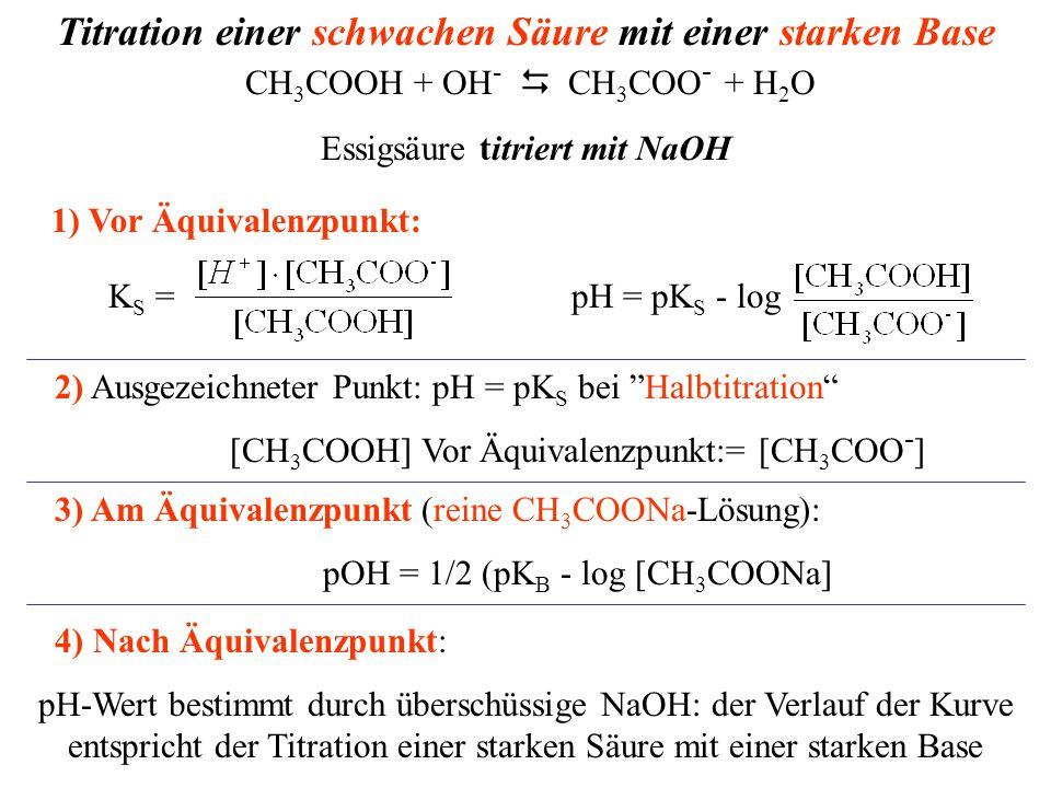 Titration einer schwachen Säure mit einer starken Base CH 3 COOH + OH -  CH 3 COO - + H 2 O Essigsäure titriert mit NaOH 3) Am Äquivalenzpunkt (reine CH 3 COONa-Lösung): pOH = 1/2 (pK B - log [CH 3 COONa] 4) Nach Äquivalenzpunkt: pH-Wert bestimmt durch überschüssige NaOH: der Verlauf der Kurve entspricht der Titration einer starken Säure mit einer starken Base 2) Ausgezeichneter Punkt: pH = pK S bei Halbtitration [CH 3 COOH] Vor Äquivalenzpunkt:= [CH 3 COO - ] K S = pH = pK S - log 1) Vor Äquivalenzpunkt: