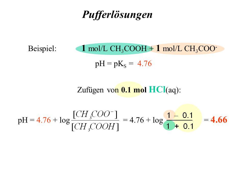 Pufferlösungen Zufügen von 0.1 mol HCl (aq): pH = 4.76 + log = 4.76 + log = 4.66 Beispiel: 1 mol/L CH 3 COOH + 1 mol/L CH 3 COO - pH = pK S = 4.76