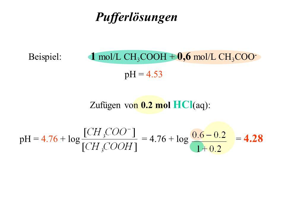 Pufferlösungen Zufügen von 0.2 mol HCl (aq): pH = 4.76 + log = 4.76 + log = 4.28 Beispiel: 1 mol/L CH 3 COOH + 0,6 mol/L CH 3 COO - pH = 4.53