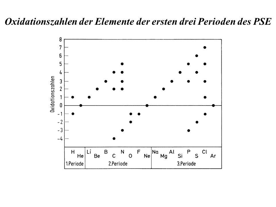 Oxidationszahlen der Elemente der ersten drei Perioden des PSE