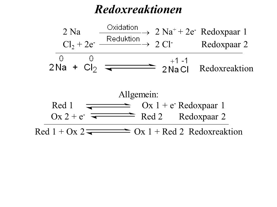 2 Na 2 Na + + 2e - Redoxpaar 1 Cl 2 + 2e - 2 Cl - Redoxpaar 2 Red 1 + Ox 2 Ox 1 + Red 2 Redoxreaktion Allgemein: Red 1 Ox 1 + e - Redoxpaar 1 Ox 2 + e