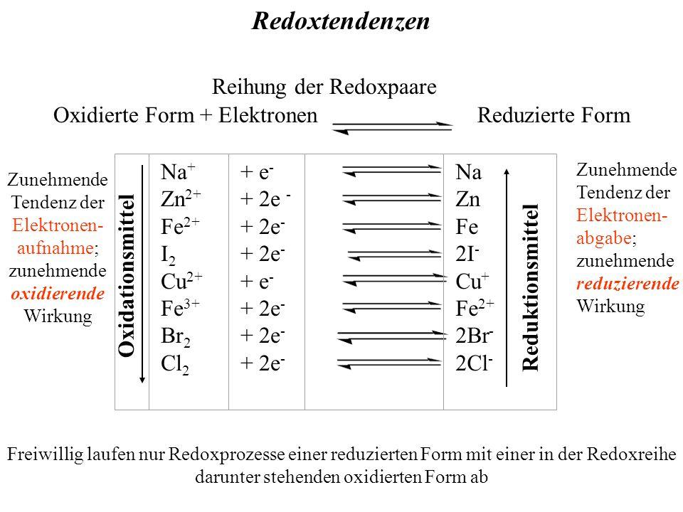 Reihung der Redoxpaare Oxidierte Form + Elektronen Reduzierte Form Zunehmende Tendenz der Elektronen- aufnahme; zunehmende oxidierende Wirkung Zunehmende Tendenz der Elektronen- abgabe; zunehmende reduzierende Wirkung Freiwillig laufen nur Redoxprozesse einer reduzierten Form mit einer in der Redoxreihe darunter stehenden oxidierten Form ab Redoxtendenzen Na + Zn 2+ Fe 2+ I 2 Cu 2+ Fe 3+ Br 2 Cl 2 + e - + 2e - + e - + 2e - Na Zn Fe 2I - Cu + Fe 2+ 2Br - 2Cl - Oxidationsmittel Reduktionsmittel