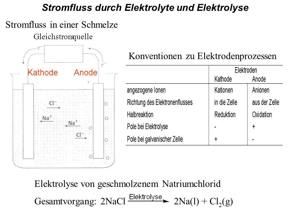 Gleichstromquelle KathodeAnode Elektrolyse von geschmolzenem Natriumchlorid Gesamtvorgang: 2NaCl 2Na(l) + Cl 2 (g) Stromfluss durch Elektrolyte und Elektrolyse Stromfluss in einer Schmelze Konventionen zu Elektrodenprozessen