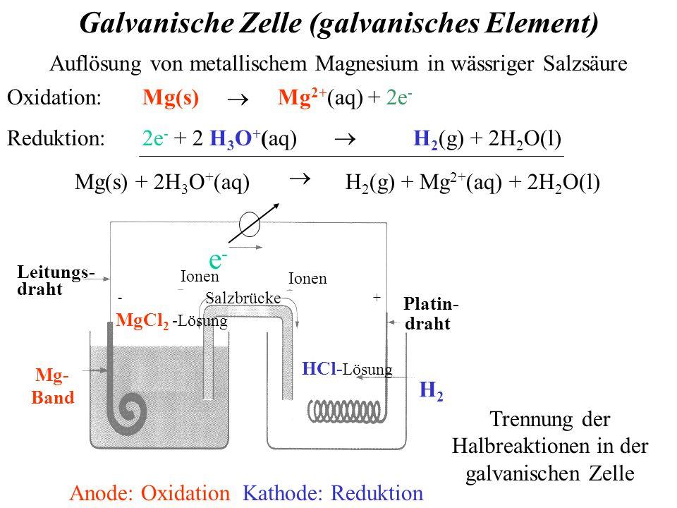 Galvanische Zelle (galvanisches Element) Auflösung von metallischem Magnesium in wässriger Salzsäure Oxidation: Mg(s) Mg 2+ (aq) + 2e - Reduktion:2e - + 2 H 3 O + (aq)H 2 (g) + 2H 2 O(l) Mg(s) + 2H 3 O + (aq) H 2 (g) + Mg 2+ (aq) + 2H 2 O(l)    Trennung der Halbreaktionen in der galvanischen Zelle Leitungs- Mg- Band H2H2 HCl- Lösung e-e- Anode: Oxidation Kathode: Reduktion draht Platin- draht MgCl 2 -Lösung Salzbrücke Ionen -+