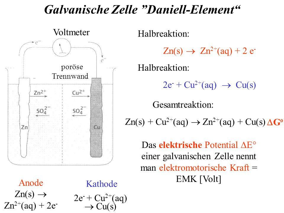 Voltmeter poröse Trennwand Kathode 2e - + Cu 2+ (aq)  Cu(s) Anode Zn(s)  Zn 2+ (aq) + 2e - Galvanische Zelle Daniell-Element Halbreaktion: Zn(s)  Zn 2+ (aq) + 2 e - Halbreaktion: 2e - + Cu 2+ (aq)  Cu(s) Das elektrische Potential  E° einer galvanischen Zelle nennt man elektromotorische Kraft = EMK [Volt] Gesamtreaktion: Zn(s) + Cu 2+ (aq)  Zn 2+ (aq) + Cu(s) GoGo