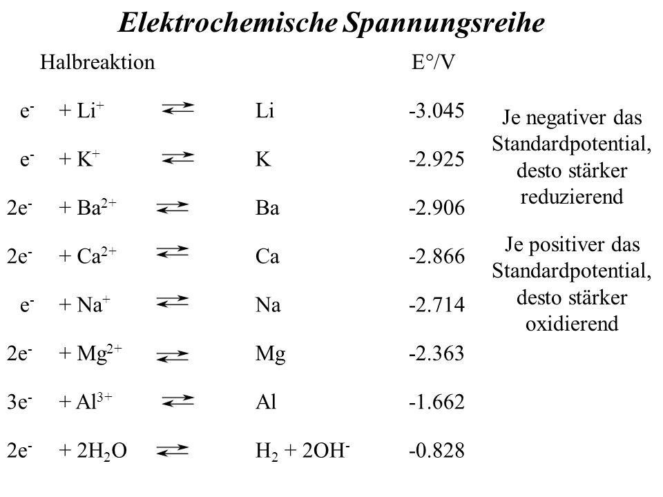 Elektrochemische Spannungsreihe Halbreaktion E°/V e-e- + Li + Li-3.045 e-e- + K + K-2.925 2e - + Ba 2+ Ba-2.906 2e - + Ca 2+ Ca-2.866 e-e- + Na + Na-2.714 2e - + Mg 2+ Mg-2.363 3e - + Al 3+ Al-1.662 2e - + 2H 2 OH 2 + 2OH - -0.828 Je negativer das Standardpotential, desto stärker reduzierend Je positiver das Standardpotential, desto stärker oxidierend