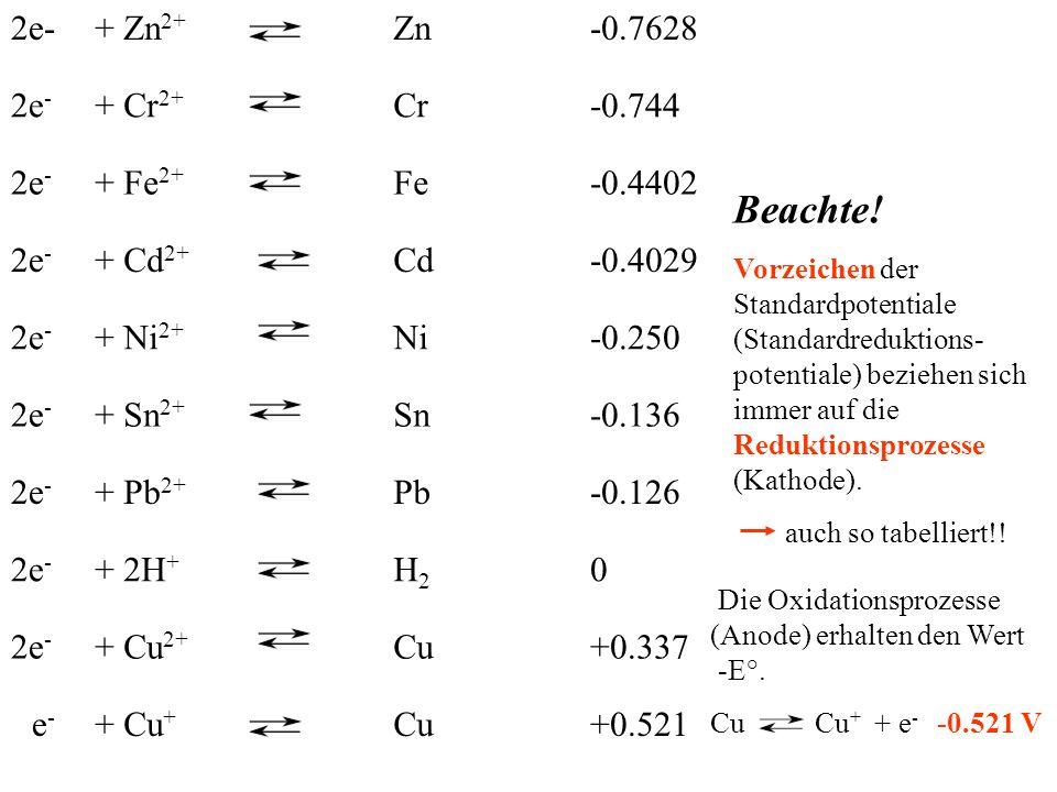 2e-+ Zn 2+ Zn-0.7628 2e - + Cr 2+ Cr-0.744 2e - + Fe 2+ Fe-0.4402 2e - + Cd 2+ Cd-0.4029 2e - + Ni 2+ Ni-0.250 2e - + Sn 2+ Sn-0.136 2e - + Pb 2+ Pb-0.126 2e - + 2H + H2H2 0 2e - + Cu 2+ Cu+0.337 e-e- + Cu + Cu+0.521 Die Oxidationsprozesse (Anode) erhalten den Wert -E°.