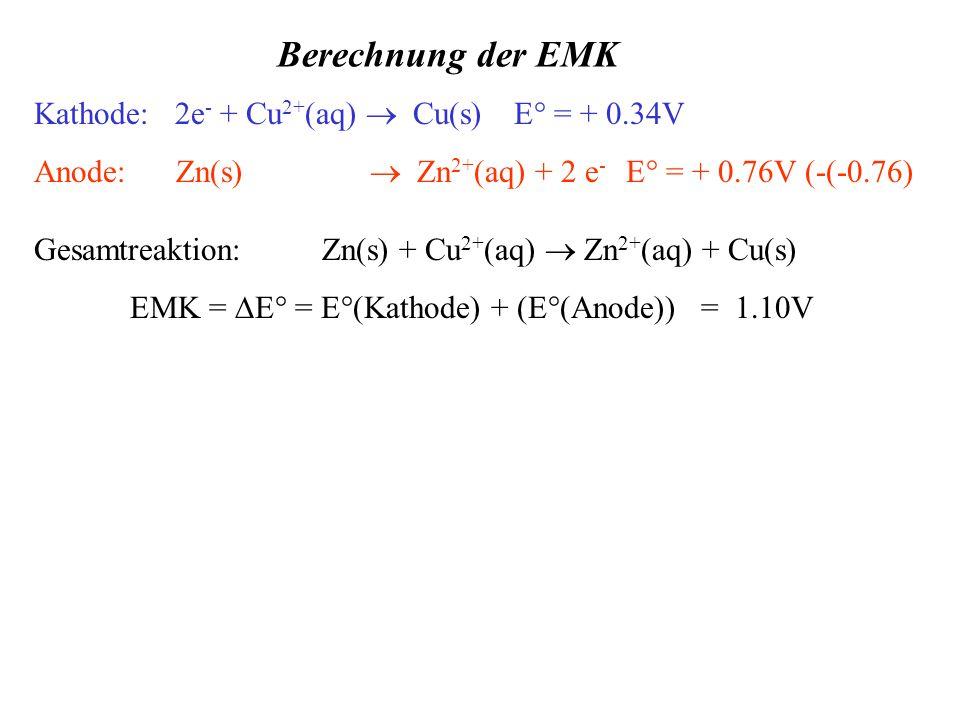 Kathode: 2e - + Cu 2+ (aq)  Cu(s)E° = + 0.34V Anode: Zn(s)  Zn 2+ (aq) + 2 e - E° = + 0.76V (-(-0.76) Berechnung der EMK Gesamtreaktion:Zn(s) + Cu 2+ (aq)  Zn 2+ (aq) + Cu(s) EMK =  E° = E°(Kathode) + (E°(Anode)) = 1.10V