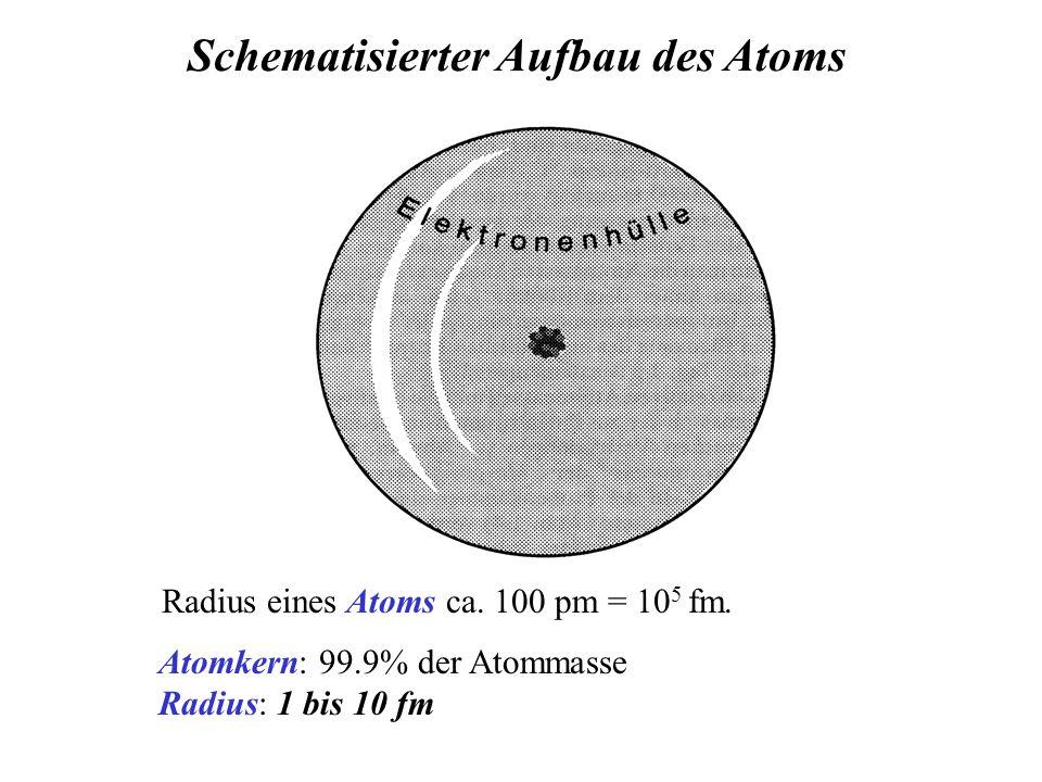 Atomkern: 99.9% der Atommasse Radius: 1 bis 10 fm Schematisierter Aufbau des Atoms Radius eines Atoms ca.