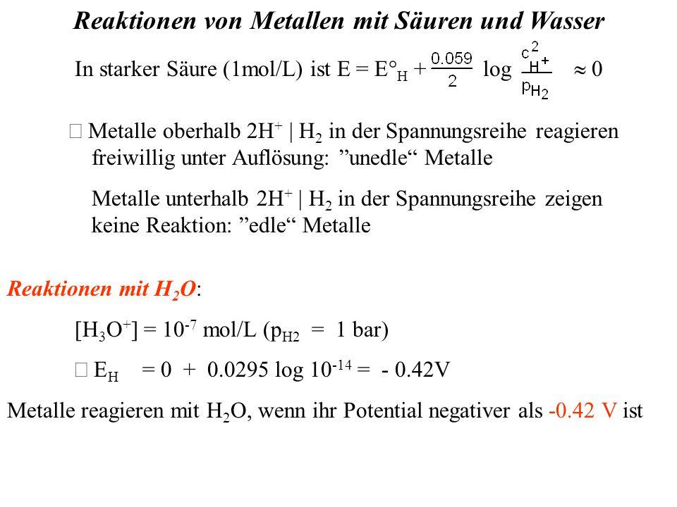 Reaktionen von Metallen mit Säuren und Wasser In starker Säure (1mol/L) ist E = E° H + log  0  Metalle oberhalb 2H + | H 2 in der Spannungsreihe reagieren freiwillig unter Auflösung: unedle Metalle Metalle unterhalb 2H + | H 2 in der Spannungsreihe zeigen keine Reaktion: edle Metalle Reaktionen mit H 2 O: [H 3 O + ] = 10 -7 mol/L (p H2 = 1 bar)  E H = 0 + 0.0295 log 10 -14 = - 0.42V Metalle reagieren mit H 2 O, wenn ihr Potential negativer als -0.42 V ist