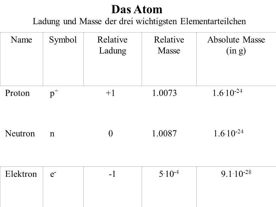 Ladung und Masse der drei wichtigsten Elementarteilchen Das Atom Protonp+p+ +1 1.0073 1.6.