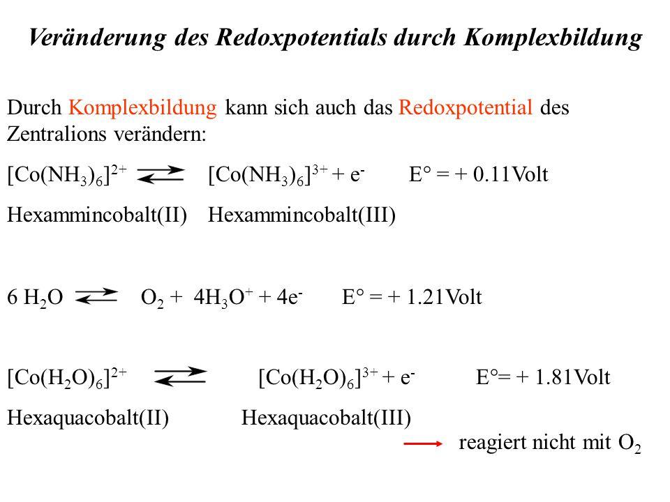Veränderung des Redoxpotentials durch Komplexbildung Durch Komplexbildung kann sich auch das Redoxpotential des Zentralions verändern: [Co(NH 3 ) 6 ] 2+ [Co(NH 3 ) 6 ] 3+ + e - E° = + 0.11Volt Hexammincobalt(II)Hexammincobalt(III) 6 H 2 O O 2 + 4H 3 O + + 4e - E° = + 1.21Volt [Co(H 2 O) 6 ] 2+ [Co(H 2 O) 6 ] 3+ + e - E°= + 1.81Volt Hexaquacobalt(II) Hexaquacobalt(III) reagiert nicht mit O 2