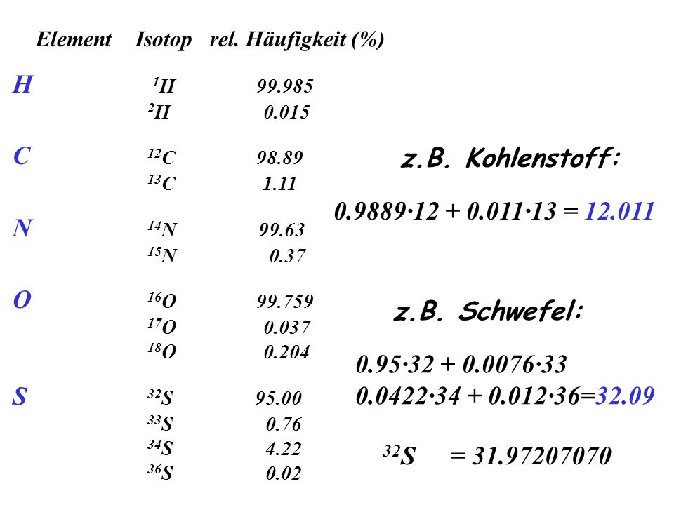 Element Isotop rel. Häufigkeit (%) H 1 H 99.985 2 H 0.015 C 12 C 98.89 13 C 1.11 N 14 N 99.63 15 N 0.37 O 16 O 99.759 17 O 0.037 18 O 0.204 S 32 S 95.
