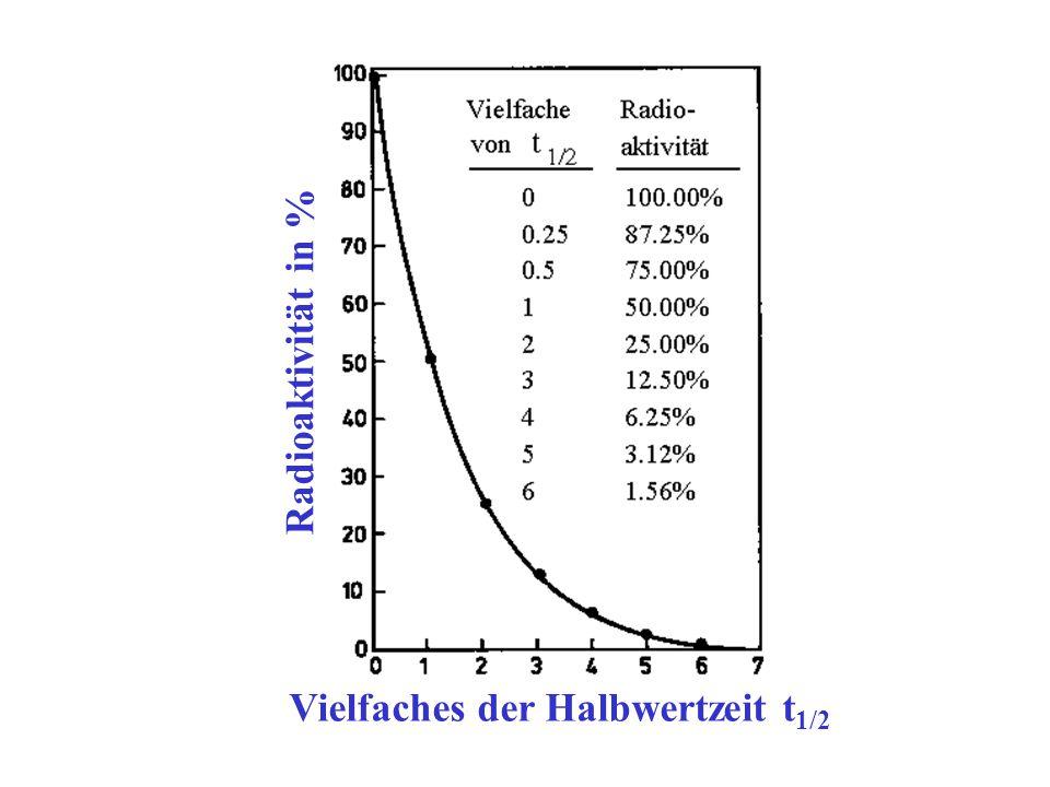 Radioaktivität in % Vielfaches der Halbwertzeit t 1/2