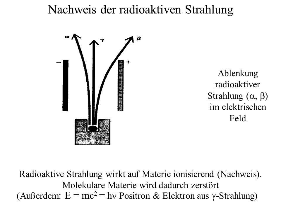 Nachweis der radioaktiven Strahlung Radioaktive Strahlung wirkt auf Materie ionisierend (Nachweis).