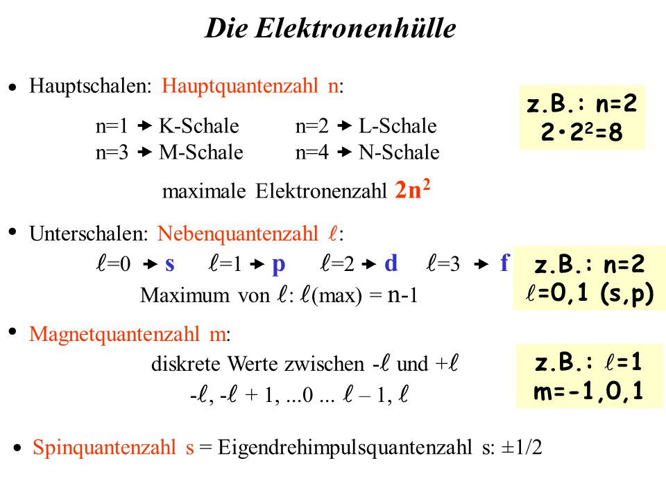 Hauptschalen: Hauptquantenzahl n: n=1  K-Schalen=2  L-Schale n=3  M-Schalen=4  N-Schale maximale Elektronenzahl 2n 2 · Unterschalen: Nebenquantenzahl : =0  s =1  p =2  d =3  f Maximum von : (max) = n - 1 · Magnetquantenzahl m: diskrete Werte zwischen - und + -, -  + 1,...0...